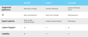 3 Tools for Better Collaboration Between Designers and Developers: Sympli, Zeplin, and Avocode