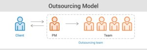 Software Development: Outsourcing or Outstaffing