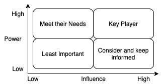Another example of Agile stakeholder matrix