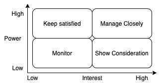 One more image with stakeholder analysis matrix