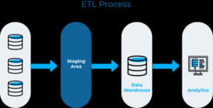 What Is ETL? Understand 'Extract, Transform, Load' in Depth