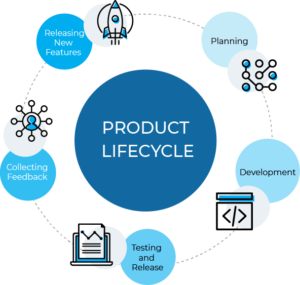 Product Lifecycle Management: A Detailed Guide