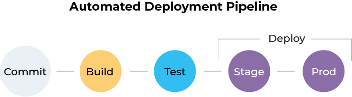 The What and How of Software Deployment Pipelines