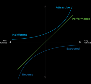 A Detailed Introductory Guide to the Kano Model
