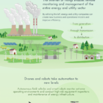 How IoT is Transforming the Energy Industry